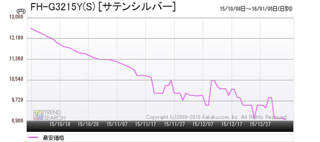 図9:コロナ「FH-G3215Y(S)」の最安価格推移(過去3か月)